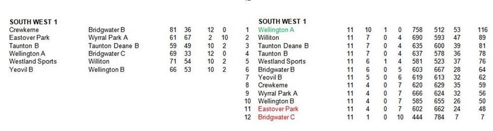 - Somerset County League- Final table