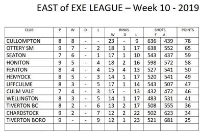 - East of Exe mixed league table