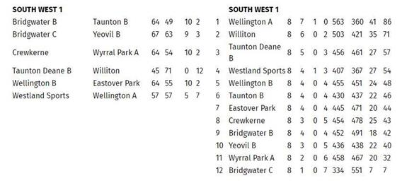 - Somerset County League SW1 Table