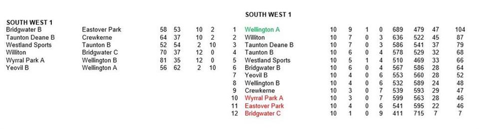 - Somerset County League SW1